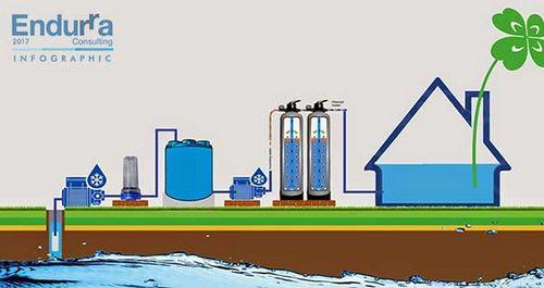 Menggunakan Pengolahan Air Jepang sistem yang menggunakan